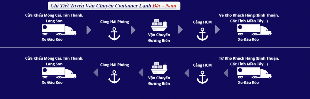 chi tiết tuyến vận chuyển và bảo quản container lạnh bắc nam