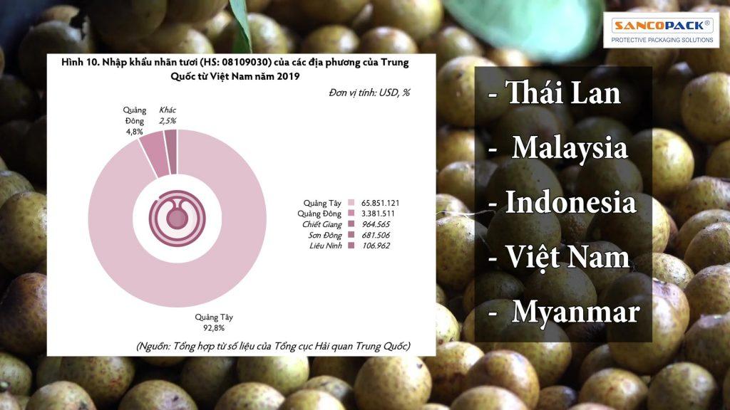 Các Tỉnh Tại Trung Quốc Tiêu Thụ Trái Cây Của Việt Nam