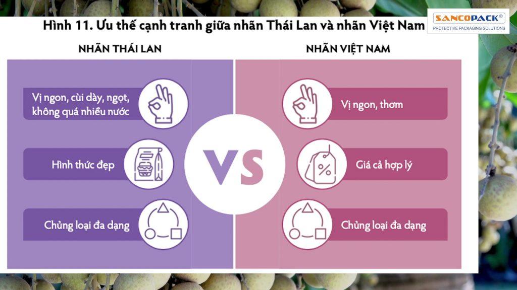 Nhãn Việt Nam Xuất Khẩu Sang Trung Quốc Như Thế Nào?