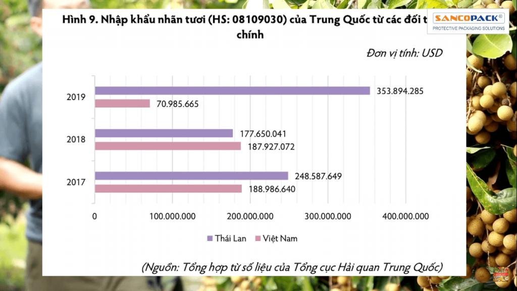 so sánh xuất khẩu nhãn vào trung quốc của việt nam và thái lan (1)